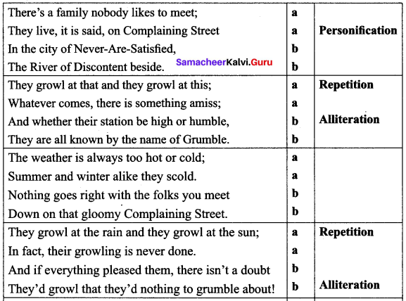 The Grumble Family Poem Questions And Answers Samacheer Kalvi 10th English Solutions Chapter 2