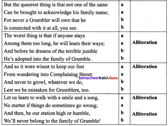 The Grumble Family Poem Figure Of Speech Samacheer Kalvi 10th English Chapter 2