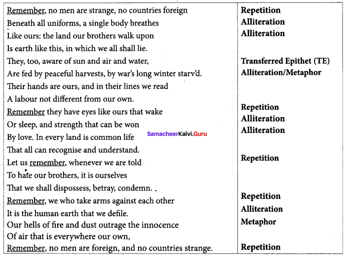 Samacheer Kalvi 10th English Solutions Poem Chapter 6 No Men Are Foreign 1