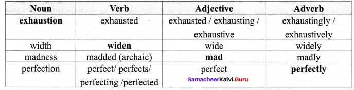 10th English 1st Lesson Samacheer Kalvi Chapter 1 His First Flight