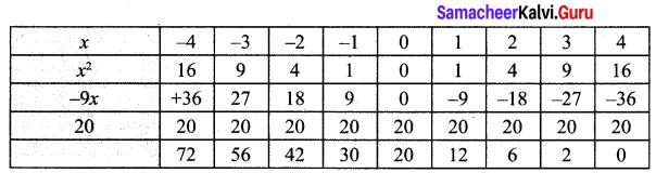 10th Maths Exercise 3.15 Solutions Samacheer Kalvi Chapter 3 Algebra