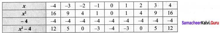 10th Maths 3.15 Graph Samacheer Kalvi Solutions Chapter 3 Algebra