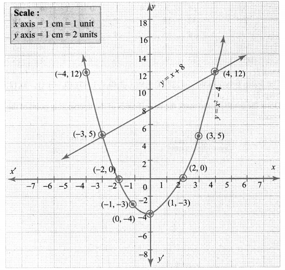 Ex 3.15 Class 10 Samacheer Kalvi Solutions Chapter 3 Algebra
