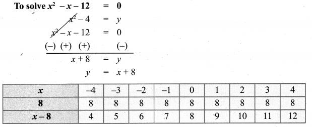 10th Maths Exercise 3.15 Samacheer Kalvi Chapter 3 Algebra
