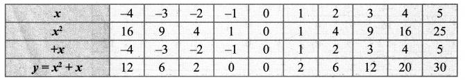 Samacheer Kalvi 10th Maths Chapter 3 Algebra Ex 3.15 16