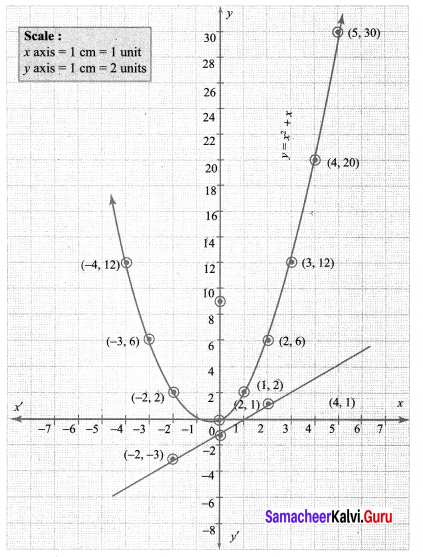 10th Maths 3.15 Samacheer Kalvi Solutions Chapter 3 Algebra