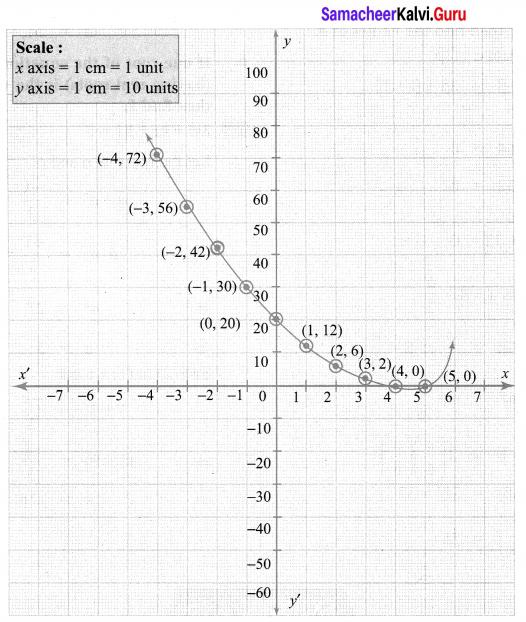 10th Maths Graph 3.15 Answers Samacheer Kalvi Chapter 3 Algebra