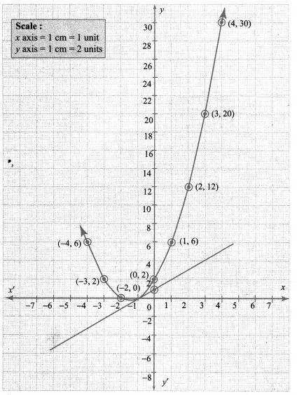 Graph 10th Maths Samacheer Kalvi Chapter 3 Algebra Ex 3.15