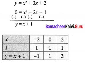 Exercise 3.15 Class 10 Samacheer Kalvi Chapter 3 Algebra