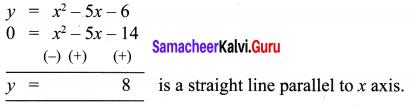 Samacheer Kalvi 10th Maths Chapter 3 Algebra Ex 3.15 27