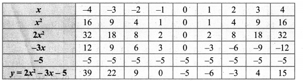 Samacheer Kalvi 10th Maths Chapter 3 Algebra Ex 3.15 28