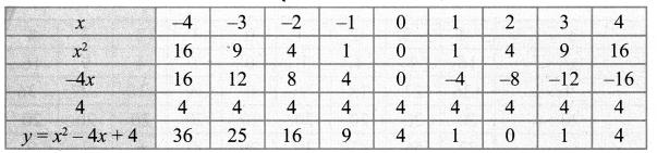 10th Maths Guide Graph Samacheer Kalvi Chapter 3 Algebra