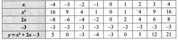 Samacheer Kalvi 10th Maths Chapter 3 Algebra Ex 3.15 31