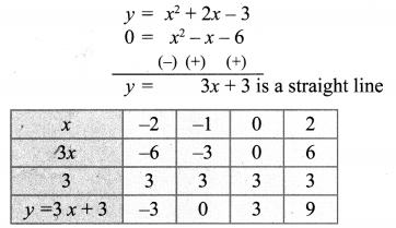 Samacheer Kalvi 10th Maths Chapter 3 Algebra Ex 3.15 33