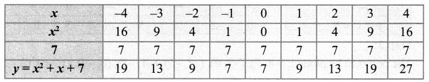 10th Maths Graph Answers Samacheer Kalvi Chapter 3 Algebra
