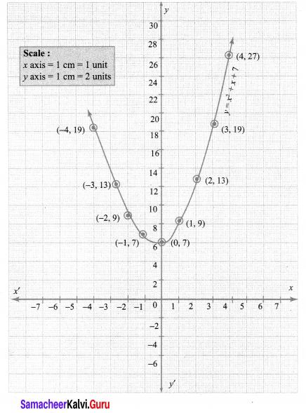 10th Class Maths Graph Pdf Samacheer Kalvi Chapter 3 Algebra