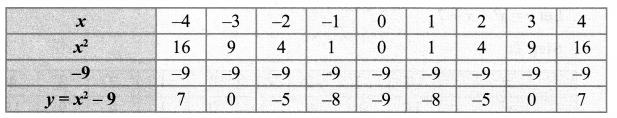 10th Maths Graph Samacheer Kalvi Chapter 3 Algebra