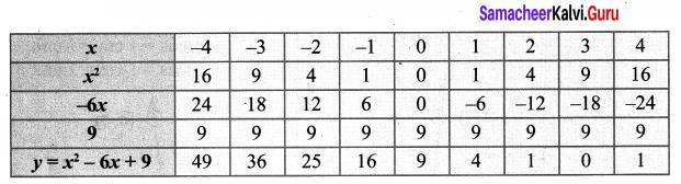 10th Graph Samacheer Kalvi Chapter 3 Algebra