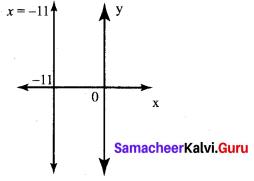 Exercise 5.4 Class 10 Samacheer Kalvi Maths Chapter 5 Coordinate Geometry