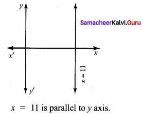 Samacheer Kalvi 10th Maths Chapter 5 Coordinate Geometry Ex 5.5 3