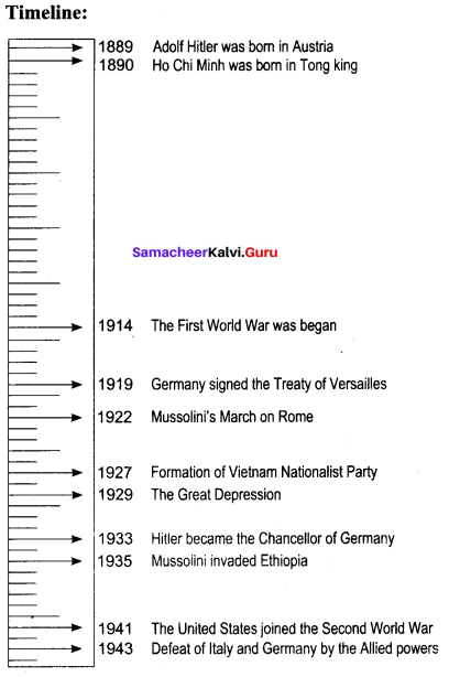 World Between Two World Wars Samacheer Kalvi 10th Social Science History Solutions Chapter 2
