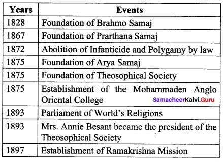 Social And Religious Reform Movements 10th Class Notes Samacheer Kalvi Social Science History Solutions Chapter 5
