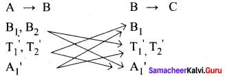 11th Maths 4th Chapter Solutions Combinatorics And Mathematical Induction Samacheer Kalvi