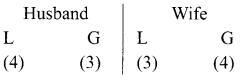 Samacheer Kalvi 11th Maths Solutions Chapter 4 Combinatorics and Mathematical Induction Ex 4.3 55