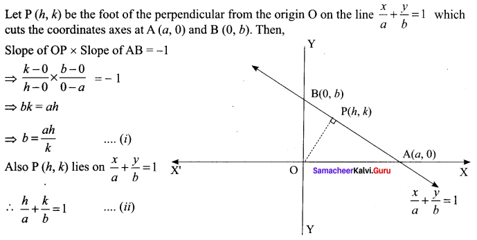Samacheer Kalvi 11th Maths Solutions Chapter 6 Two Dimensional Analytical Geometry Ex 6.1 91