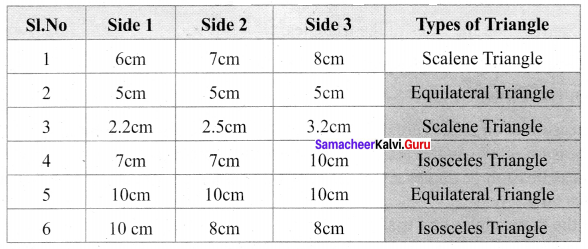Samacheer Kalvi 6th Maths Solutions Term 2 Chapter 4 Geometry Intext Questions Q1.1