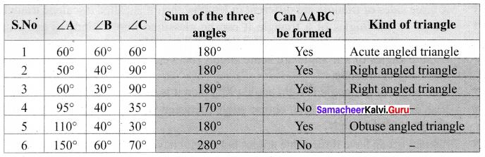 Samacheer Kalvi 6th Maths Solutions Term 2 Chapter 4 Geometry Intext Questions Q2.1