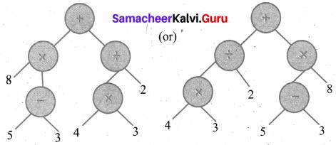 Samacheer Kalvi 6th Maths Solutions Term 2 Chapter 5 Information Processing Ex 5.1 Q1.5