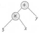 Samacheer Kalvi 6th Maths Solutions Term 2 Chapter 5 Information Processing Ex 5.1 Q3.2