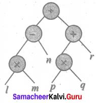 Samacheer Kalvi 6th Maths Solutions Term 2 Chapter 5 Information Processing Ex 5.1 Q3.7