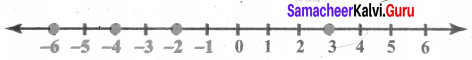 Samacheer Kalvi 6th Maths Solutions Term 3 Chapter 2 Integers Additional Questions 5