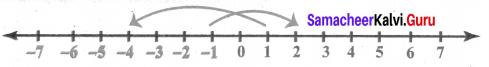 Samacheer Kalvi 6th Maths Solutions Term 3 Chapter 2 Integers Additional Questions 6