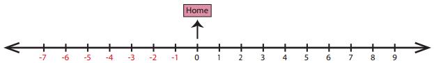Samacheer Kalvi 6th Maths Solutions Term 3 Chapter 2 Integers Ex 2.2 11