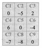 Samacheer Kalvi 6th Maths Solutions Term 3 Chapter 2 Integers Ex 2.2 14
