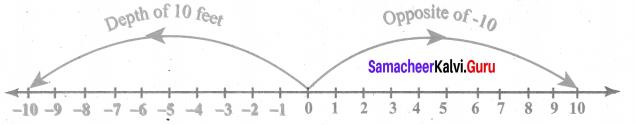 Samacheer Kalvi 6th Maths Solutions Term 3 Chapter 2 Integers Ex 2.2 2