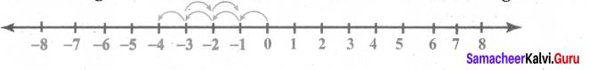 Samacheer Kalvi 6th Maths Solutions Term 3 Chapter 2 Integers Ex 2.2 7