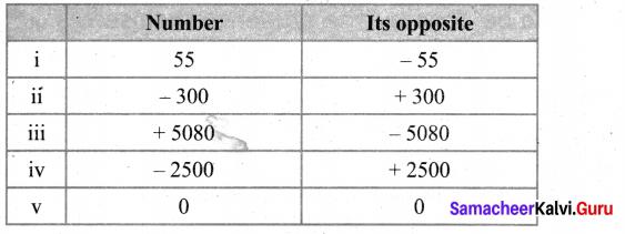 Samacheer Kalvi 6th Maths Solutions Term 3 Chapter 2 Integers Intext Questions 3