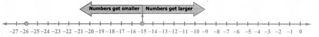 Samacheer Kalvi 6th Maths Solutions Term 3 Chapter 2 Integers Intext Questions 4