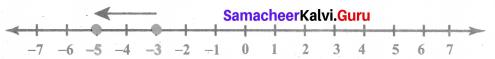 Samacheer Kalvi 6th Maths Solutions Term 3 Chapter 2 Integers Intext Questions 5