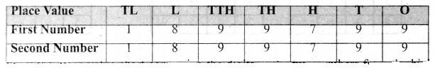 Samacheer Kalvi 6th Maths Term 1 Chapter 1 Numbers Intext Questions Page 14 Q1.4
