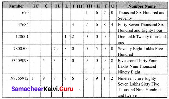 Samacheer Kalvi 6th Maths Term 1 Chapter 1 Numbers Intext Questions Page 5 Q1.1