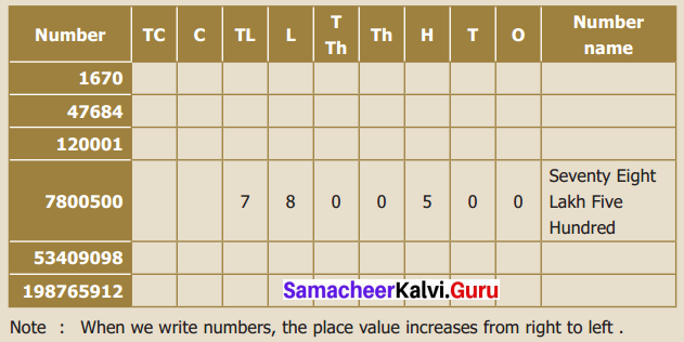 Samacheer Kalvi 6th Maths Term 1 Chapter 1 Numbers Intext Questions Page 5 Q1