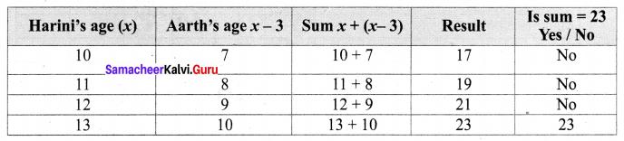 Samacheer Kalvi 6th Maths Term 1 Chapter 2 Introduction to Algebra Additional Questions Q14
