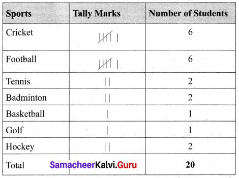 Samacheer Kalvi 6th Maths Term 1 Chapter 5 Statistics Additional Questions 1 Q5.1