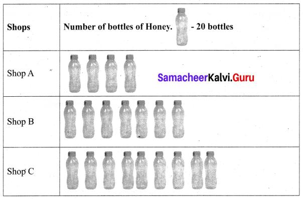 Samacheer Kalvi 6th Maths Term 1 Chapter 5 Statistics Additional Questions 2 Q2.1