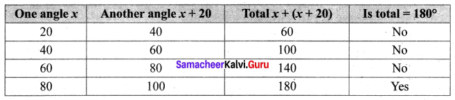 Samacheer Kalvi 6th Maths Term 1 Chapter 5 Statistics Ex 5.4 Q10